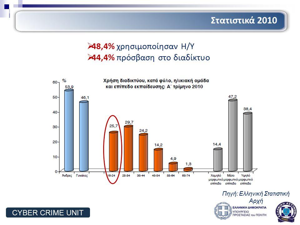τηλ: 2106476464 fax:2106476462 mail:ccu@cybercrimeunit.gov.gr Υποδιεύθυνση Δίωξης Ηλεκτρονικού Εγκλήματος Cyber Crime Unit Επικοινωνία CYBER CRIME UNIT