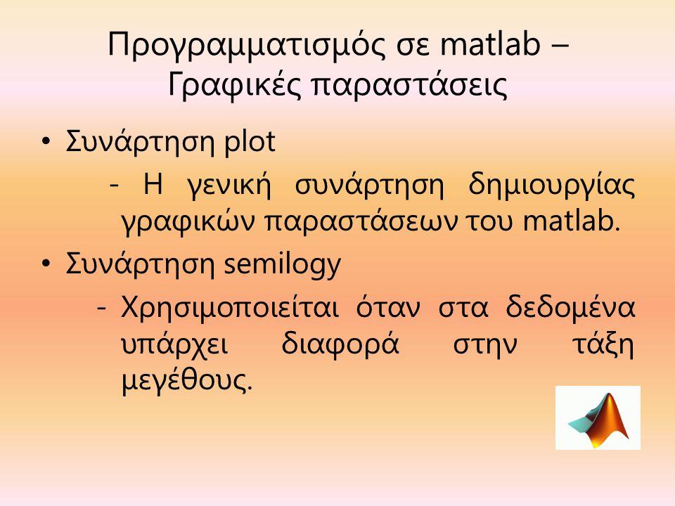 Προγραμματισμός σε matlab – Γραφικές παραστάσεις Συνάρτηση plot - Η γενική συνάρτηση δημιουργίας γραφικών παραστάσεων του matlab.