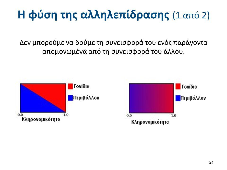Η φύση της αλληλεπίδρασης (1 από 2) Δεν μπορούμε να δούμε τη συνεισφορά του ενός παράγοντα απομονωμένα από τη συνεισφορά του άλλου. 24