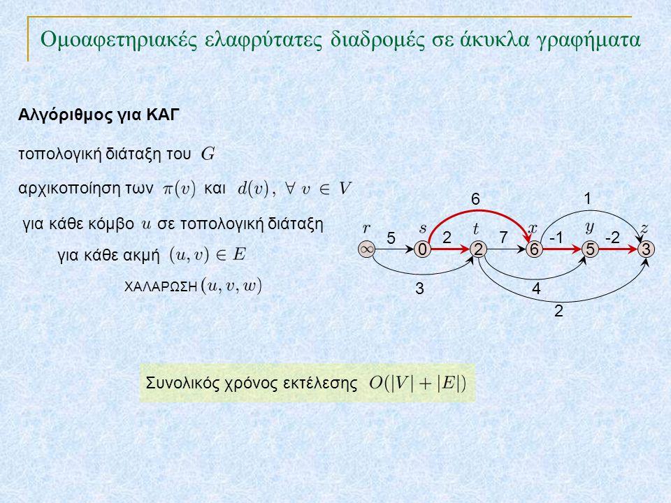 Ομοαφετηριακές ελαφρύτατες διαδρομές σε άκυκλα γραφήματα TexPoint fonts used in EMF.