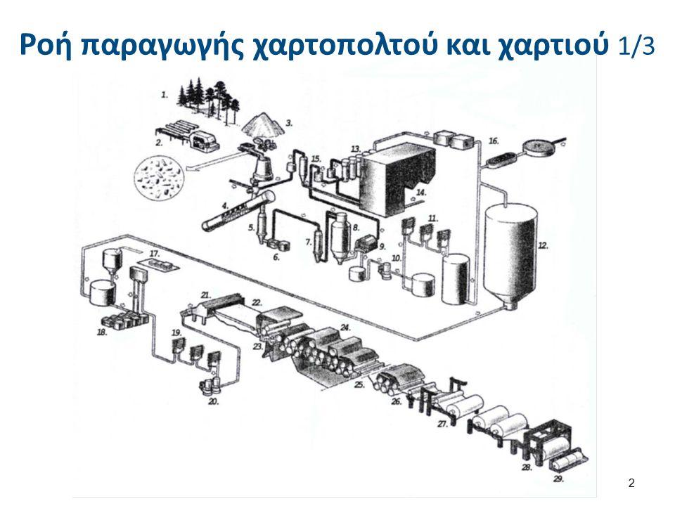 Ροή παραγωγής χαρτοπολτού και χαρτιού 2/3 1.Δάσος (πεύκης, ερυθρελάτης).