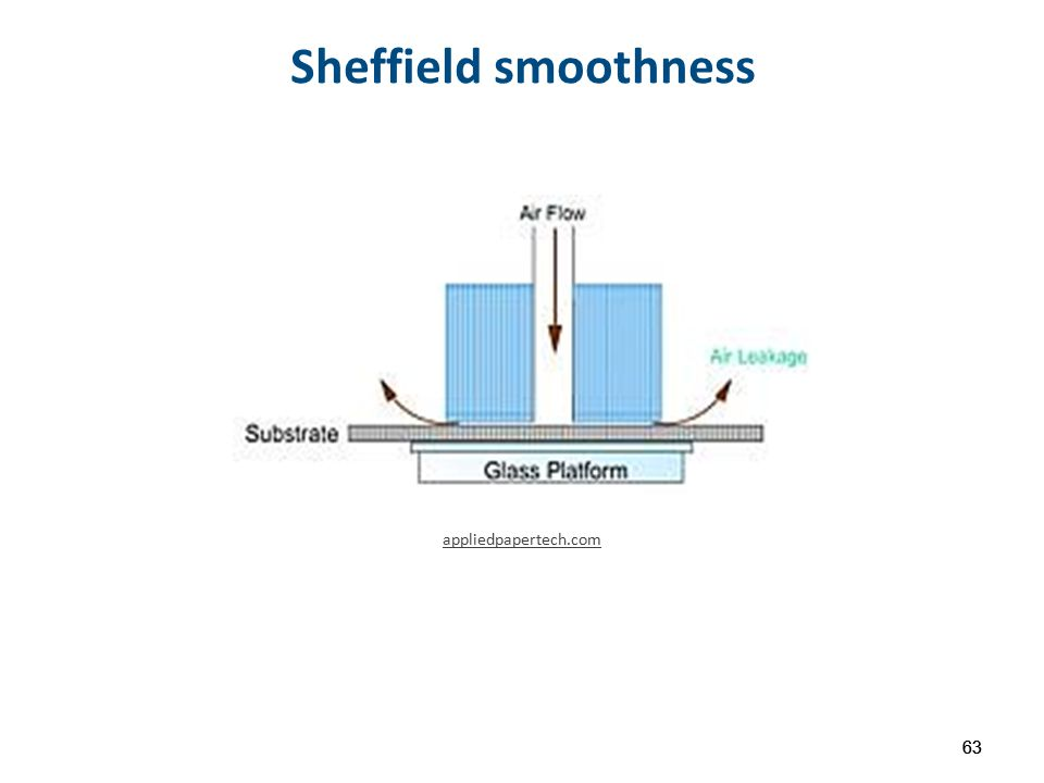 Sheffield smoothness 63 appliedpapertech.com 63