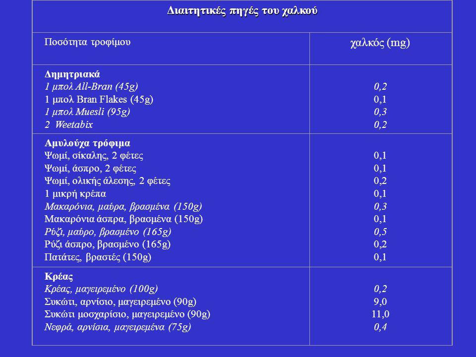 Λαχανικά Ρεβίθια, φακές, ή κόκκινα φασόλια, μαγειρεμένα (105g) Μανιτάρια, μαγειρεμένα (100g) Πράσινα λαχανικά (100g) 0,2 0,4 0,02 Φρούτα 1 μπανάνα 1 πορτοκάλι 2 χούφτες ξερή σταφίδα 8 ξερά βερίκοκα 0,3 0,1 0,2 Καρποί 20 αμύγδαλα 30 φιστίκια 30 φουντούκια 0,2 0,3 0,4 Σοκολάτα Σκέτη σοκολάτα (100g) 0,7 Εξαιρετικές πηγές: (έντονα γράμματα) Καλές πηγές: (πλάγια γράμματα)
