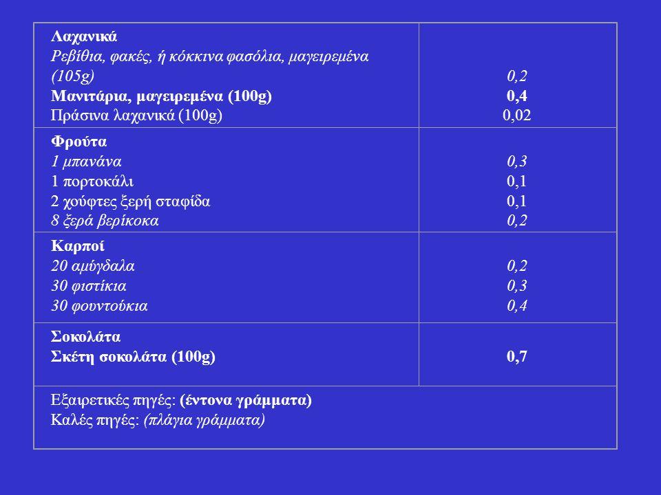Λαχανικά Ρεβίθια, φακές, ή κόκκινα φασόλια, μαγειρεμένα (105g) Μανιτάρια, μαγειρεμένα (100g) Πράσινα λαχανικά (100g) 0,2 0,4 0,02 Φρούτα 1 μπανάνα 1 π