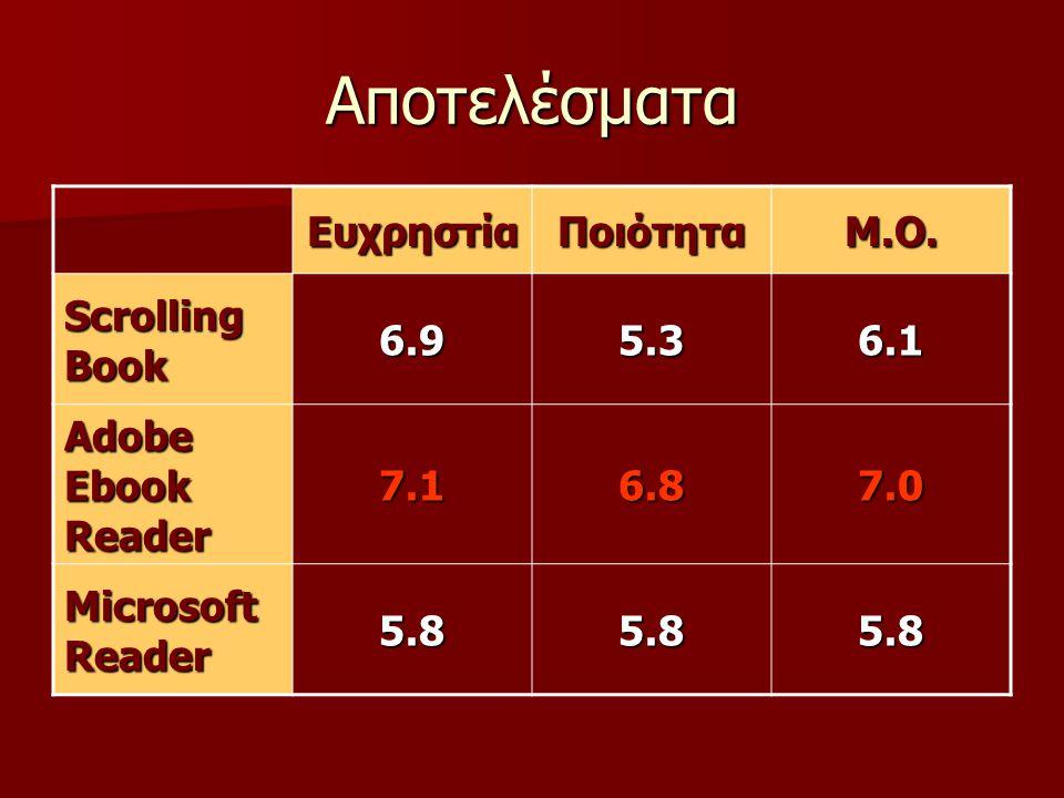 Αποτελέσματα ΕυχρηστίαΠοιότηταΜ.Ο.