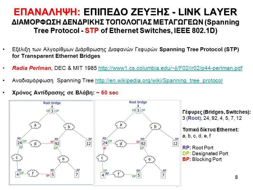 9 ΕΠΑΝΑΛΗΨΗ: ΔΙΑΡΘΡΩΣΗ ΕΠΙΚΑΛΥΠΤΟΝΤΟΣ ΔΕΝΔΡΟΥ ETHERNET SPANNING TREE PROTOCOL - STP (IEEE 802.1D) SWITCH 1: Root Bridge SWITCH 3SWITCH 2 SWITCH 4 RP DP BP RP: Root Port DP: Designated Port BP: Blocked Port PC_4 PC_3PC_6 PC_5 PC_8 PC_7 PC_2 PC_1 Layer 2 Manager PC_10PC_9 PORT STATES Listening: Ακούει τα BPDU's Learning: Μαθαίνει τις διευθύνσεις MAC πίσω της & δημιουργεί την filtering ή switching data base.