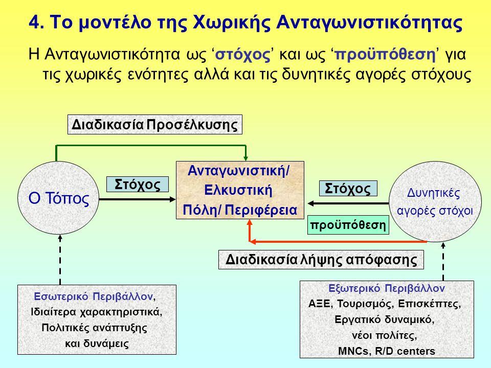 4. Το μοντέλο της Χωρικής Ανταγωνιστικότητας Η Ανταγωνιστικότητα ως 'στόχος' και ως 'προϋπόθεση' για τις χωρικές ενότητες αλλά και τις δυνητικές αγορέ