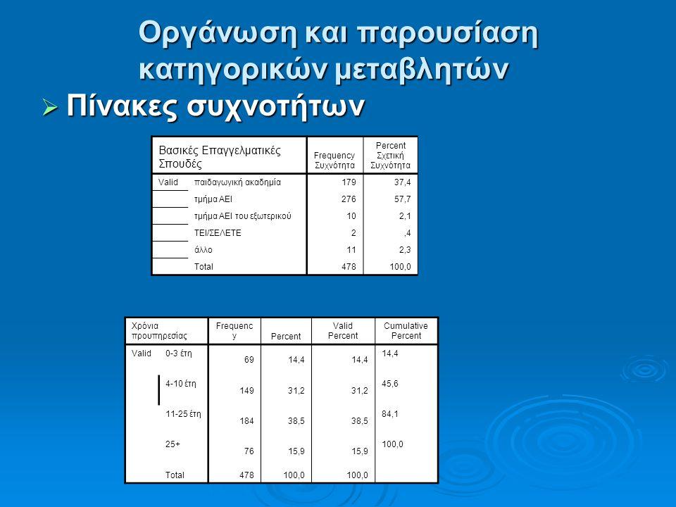 Οργάνωση και παρουσίαση κατηγορικών μεταβλητών  Πίνακες συχνοτήτων Βασικές Επαγγελματικές Σπουδές Frequency Συχνότητα Percent Σχετική Συχνότητα Valid