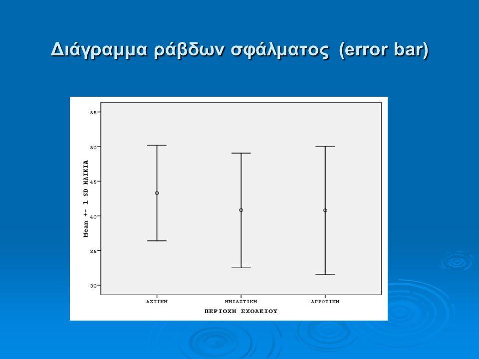 Διάγραμμα ράβδων σφάλματος (error bar)