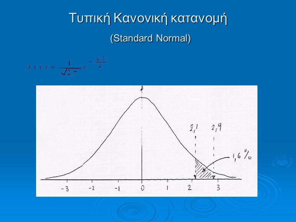 Τυπική Κανονική κατανομή (Standard Normal)