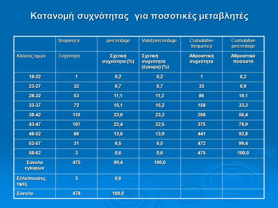 Κατανομή συχνότητας για ποσοτικές μεταβλητές frequencypercentage Valid percentage Cumulative frequency Cumulative percentage Κλασεις τιμών Συχνότητα Σ