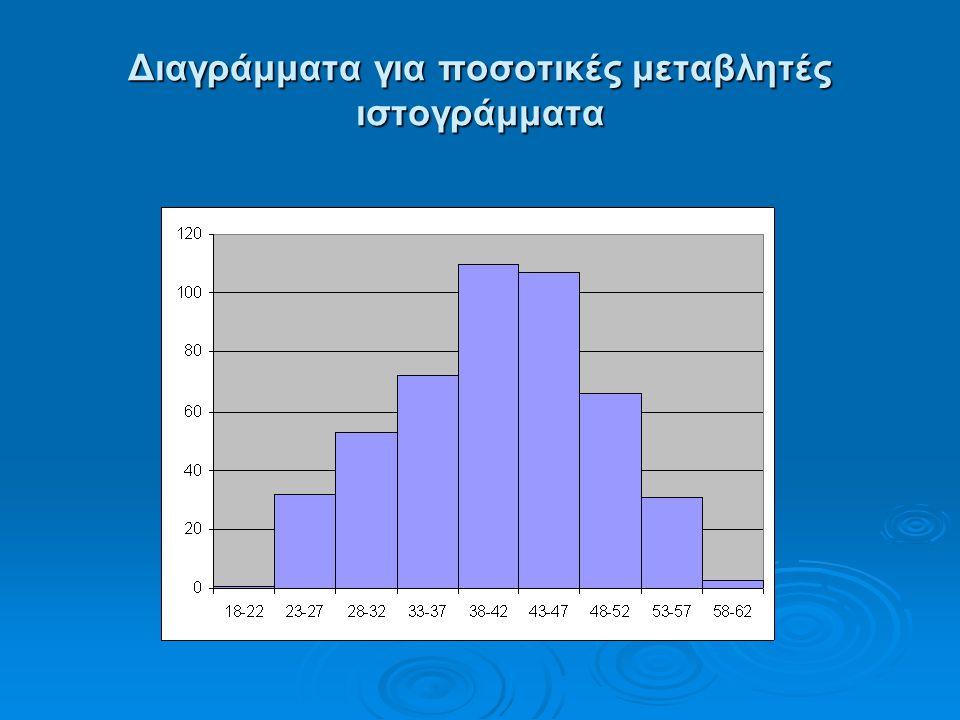 Διαγράμματα για ποσοτικές μεταβλητές ιστογράμματα