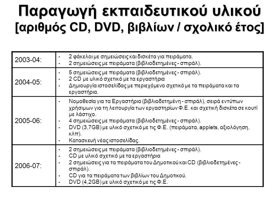 Παραγωγή εκπαιδευτικού υλικού [αριθμός CD, DVD, βιβλίων / σχολικό έτος] 2003-04: - 2 φάκελοι με σημειώσεις και δισκέτα για πειράματα.