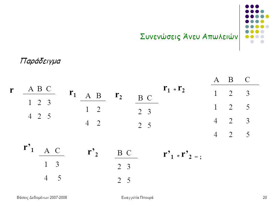 Βάσεις Δεδομένων 2007-2008Ευαγγελία Πιτουρά20 Συνενώσεις Άνευ Απωλειών Παράδειγμα Α B C 1 2 3 4 2 5 r A B 1 2 4 2 r1r1 r2r2 B C 2 3 2 5 r 1 * r 2 A B C 1 2 3 1 2 5 4 2 3 4 2 5 A C 1 3 4 5 r' 1 r' 2 B C 2 3 2 5 r' 1 * r' 2 = ;
