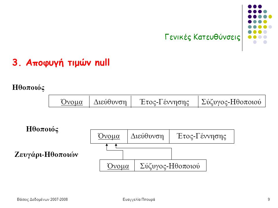 Βάσεις Δεδομένων 2007-2008Ευαγγελία Πιτουρά9 Γενικές Κατευθύνσεις 3.