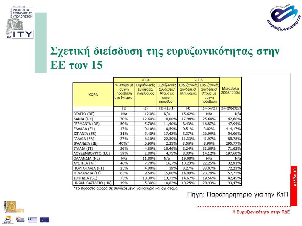 Η Ευρυζωνικότητα στην ΠΔΕ σελίδα 10 Σχετική διείσδυση της ευρυζωνικότητας στην ΕΕ των 15 Πηγή: Παρατηρητήριο για την ΚτΠ