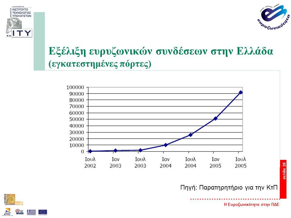 Η Ευρυζωνικότητα στην ΠΔΕ σελίδα 26 Εξέλιξη ευρυζωνικών συνδέσεων στην Ελλάδα (εγκατεστημένες πόρτες) Πηγή: Παρατηρητήριο για την ΚτΠ