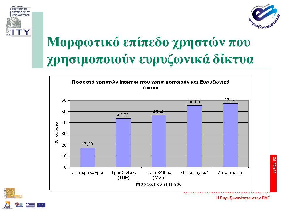 Η Ευρυζωνικότητα στην ΠΔΕ σελίδα 32 Μορφωτικό επίπεδο χρηστών που χρησιμοποιούν ευρυζωνικά δίκτυα