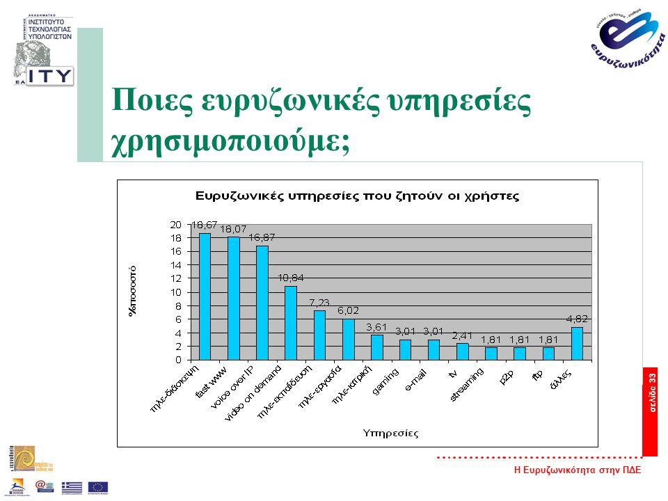 Η Ευρυζωνικότητα στην ΠΔΕ σελίδα 33 Ποιες ευρυζωνικές υπηρεσίες χρησιμοποιούμε;
