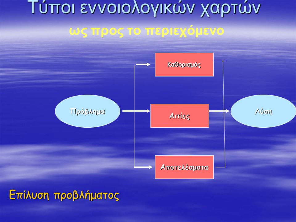 Τύποι εννοιολογικών χαρτών ως προς το περιεχόμενο Επίλυση προβλήματος ΠρόβλημαΛύση Καθορισμός Αιτίες Αποτελέσματα