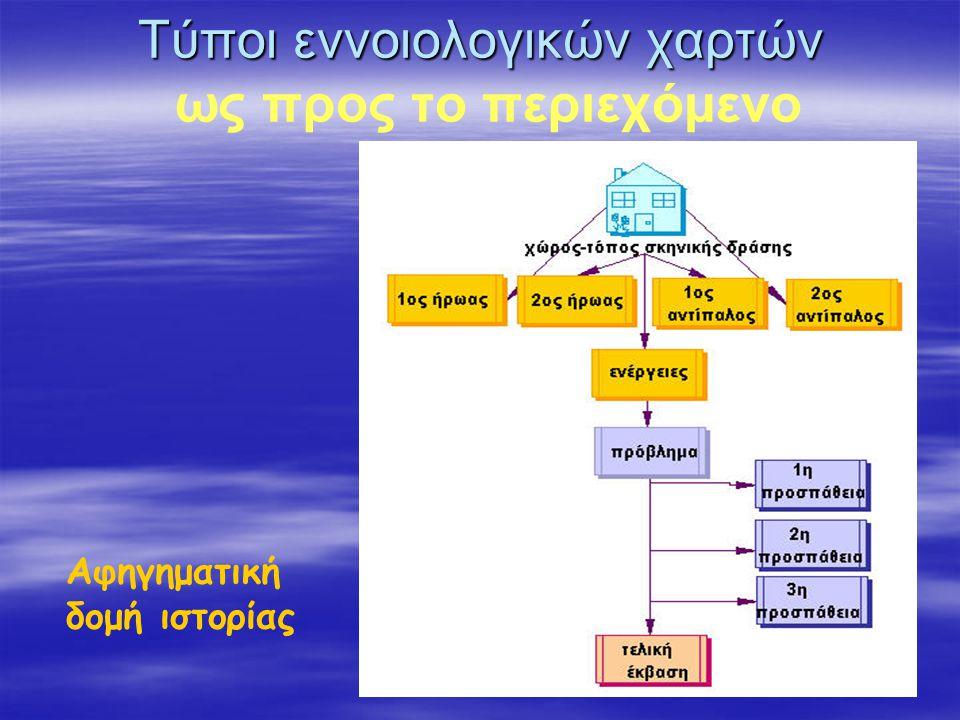 Αφηγηματική δομή ιστορίας