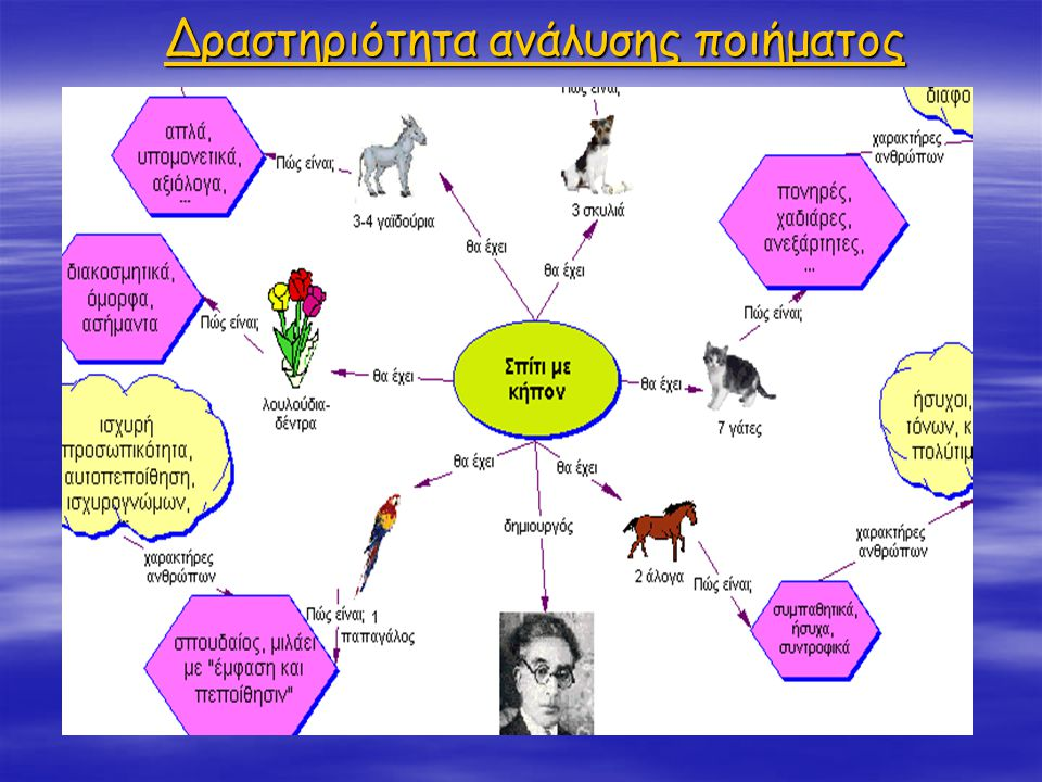 Δραστηριότητα ανάλυσης ποιήματος Δραστηριότητα ανάλυσης ποιήματος