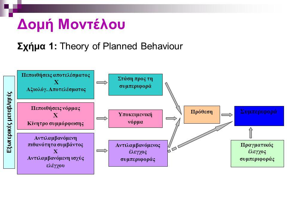 Δομή Μοντέλου Σχήμα 1: Theory of Planned Behaviour Πεποιθήσεις αποτελέσματος X Αξιολόγ. Αποτελέσματος Αντιλαμβανόμενος έλεγχος συμπεριφοράς Υποκειμενι