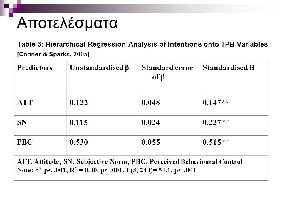 Αποτελέσματα Table 3: Hierarchical Regression Analysis of Intentions onto TPB Variables [Conner & Sparks, 2005] PredictorsUnstandardised βStandard err