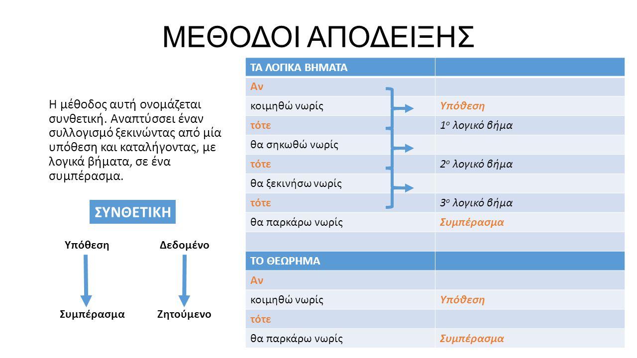 ΜΕΘΟΔΟΙ ΑΠΟΔΕΙΞΗΣ Η μέθοδος αυτή ονομάζεται συνθετική.