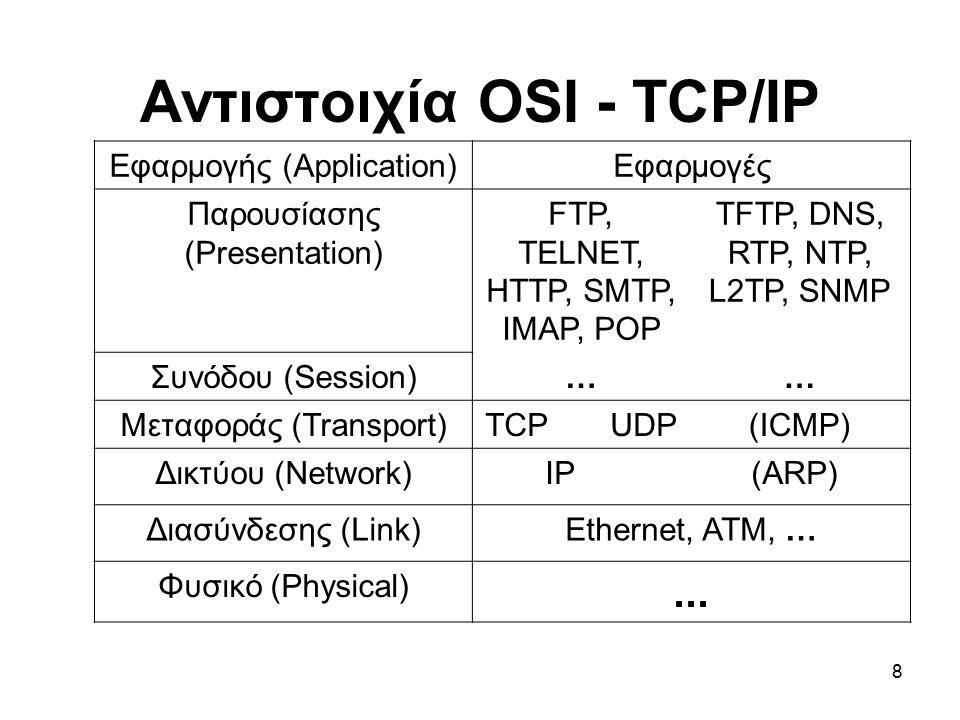 8 Αντιστοιχία OSI - TCP/IP Εφαρμογής (Application)Εφαρμογές Παρουσίασης (Presentation) FTP, TELNET, HTTP, SMTP, IMAP, POP TFTP, DNS, RTP, NTP, L2TP, SNMP Συνόδου (Session)…… Μεταφοράς (Transport)TCP UDP(ICMP) Δικτύου (Network)IP (ARP) Διασύνδεσης (Link)Ethernet, ATM, … Φυσικό (Physical)...