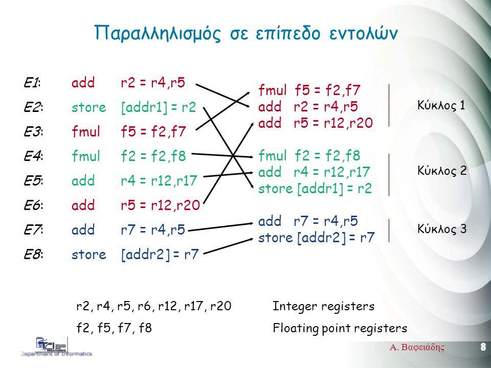 8 Α. Βαφειάδης Παραλληλισμός σε επίπεδο εντολών E1: add r2 = r4,r5 E2: store [addr1] = r2 E3: fmul f5 = f2,f7 E4: fmul f2 = f2,f8 E5: add r4 = r12,r17