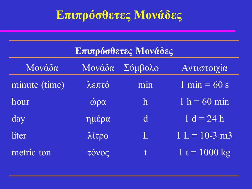 Επιπρόσθετες Μονάδες Μονάδα ΣύμβολοAντιστοιχία minute (time)λεπτόmin1 min = 60 s hourώραh1 h = 60 min dayημέραd1 d = 24 h literλίτροL1 L = 10-3 m3 metric tonτόνοςt1 t = 1000 kg