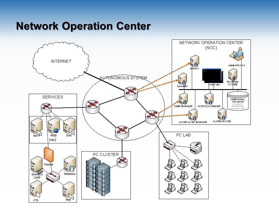 Ολοκληρωμένα Εργαλεία Αυτοματοποιούν διαδικασίες Ομαδοποιούν λειτουργίες Open Source Nagios – Service Monitoring OpenNMS – Network Monitoring Ganglia – Cluster Management Commercial HP Openview IBM Tivoli