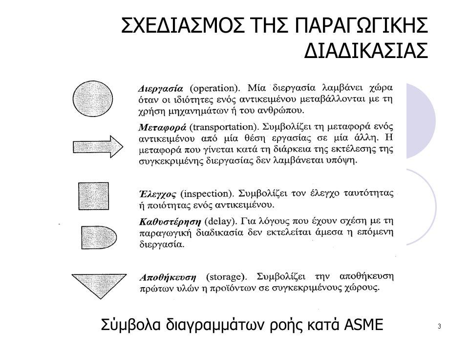 3 Σύμβολα διαγραμμάτων ροής κατά ASME ΣΧΕΔΙΑΣΜΟΣ ΤΗΣ ΠΑΡΑΓΩΓΙΚΗΣ ΔΙΑΔΙΚΑΣΙΑΣ