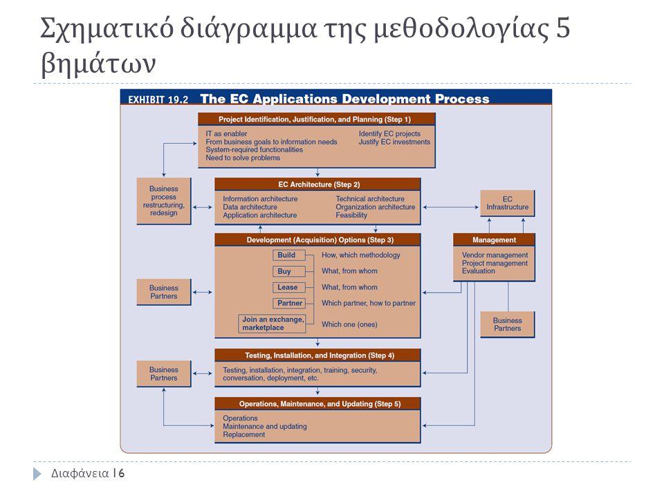 Σχηματικό διάγραμμα της μεθοδολογίας 5 βημάτων Διαφάνεια 16