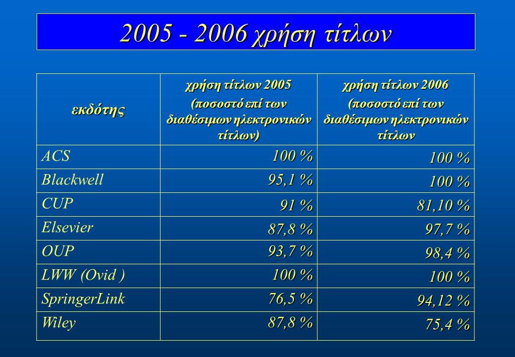 εκδότης χρήση τίτλων 2005 (ποσοστό επί των διαθέσιμων ηλεκτρονικών τίτλων) χρήση τίτλων 2006 (ποσοστό επί των διαθέσιμων ηλεκτρονικών τίτλων ACS 100 %