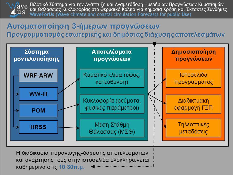 Σύστημα μοντελοποίησης WRF-ARW WW-III POM HRSS Αποτελέσματα προγνώσεων Κυματικό κλίμα (ύψος, κατεύθυνση) Κυκλοφορία (ρεύματα, φυσικές παράμετροι) Μέση