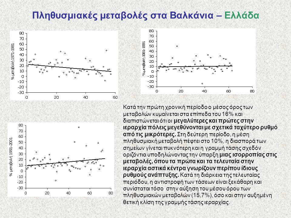 Πληθυσμιακές μεταβολές στα Βαλκάνια – Ελλάδα Κατά την πρώτη χρονική περίοδο ο μέσος όρος των μεταβολών κυμαίνεται στα επίπεδα του 16% και διαπιστώνεται ότι οι μεγαλύτερες και πρώτες στην ιεραρχία πόλεις μεγεθύνονται με σχετικά ταχύτερο ρυθμό από τις μικρότερες.