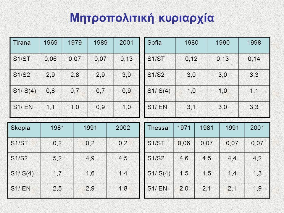 Μητροπολιτική κυριαρχία Tirana1969197919892001 S1/ST0,060,07 0,13 S1/S22,92,82,93,0 S1/ S(4)0,80,7 0,9 S1/ EN1,11,00,91,0 Sofia198019901998 S1/ST0,120,130,14 S1/S23,0 3,3 S1/ S(4)1,0 1,1 S1/ EN3,13,03,3 Skopia198119912002 S1/ST0,2 S1/S25,24,94,5 S1/ S(4)1,71,61,4 S1/ EN2,52,91,8 Thessal1971198119912001 S1/ST0,060,07 S1/S24,64,54,44,2 S1/ S(4)1,5 1,41,3 S1/ EN2,02,1 1,9