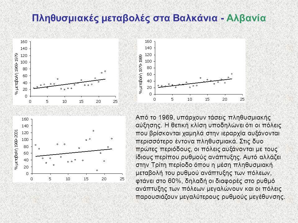 Πληθυσμιακές μεταβολές στα Βαλκάνια - Αλβανία Από το 1969, υπάρχουν τάσεις πληθυσμιακής αύξησης. Η θετική κλίση υποδηλώνει ότι οι πόλεις που βρίσκοντα