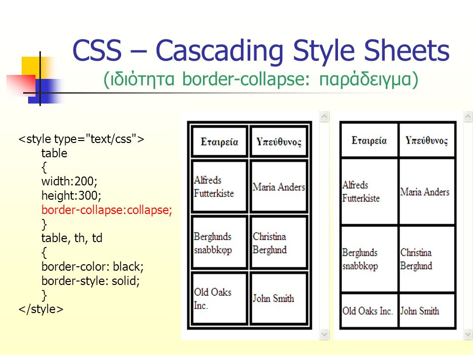 CSS – Cascading Style Sheets (ιδιότητα border-collapse: παράδειγμα) table { width:200; height:300; border-collapse:collapse; } table, th, td { border-color: black; border-style: solid; }