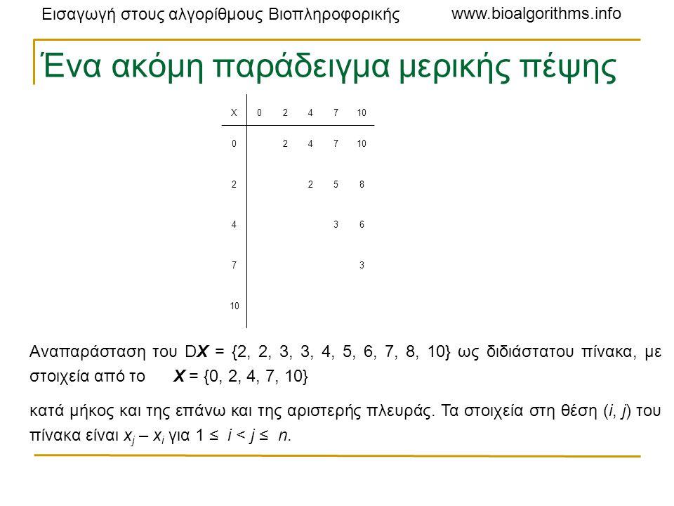 Εισαγωγή στους αλγορίθμους Βιοπληροφορικής www.bioalgorithms.info Ένα ακόμη παράδειγμα μερικής πέψης X024710 0 247 2 258 4 36 7 3 Αναπαράσταση του DX = {2, 2, 3, 3, 4, 5, 6, 7, 8, 10} ως διδιάστατου πίνακα, με στοιχεία από το X = {0, 2, 4, 7, 10} κατά μήκος και της επάνω και της αριστερής πλευράς.