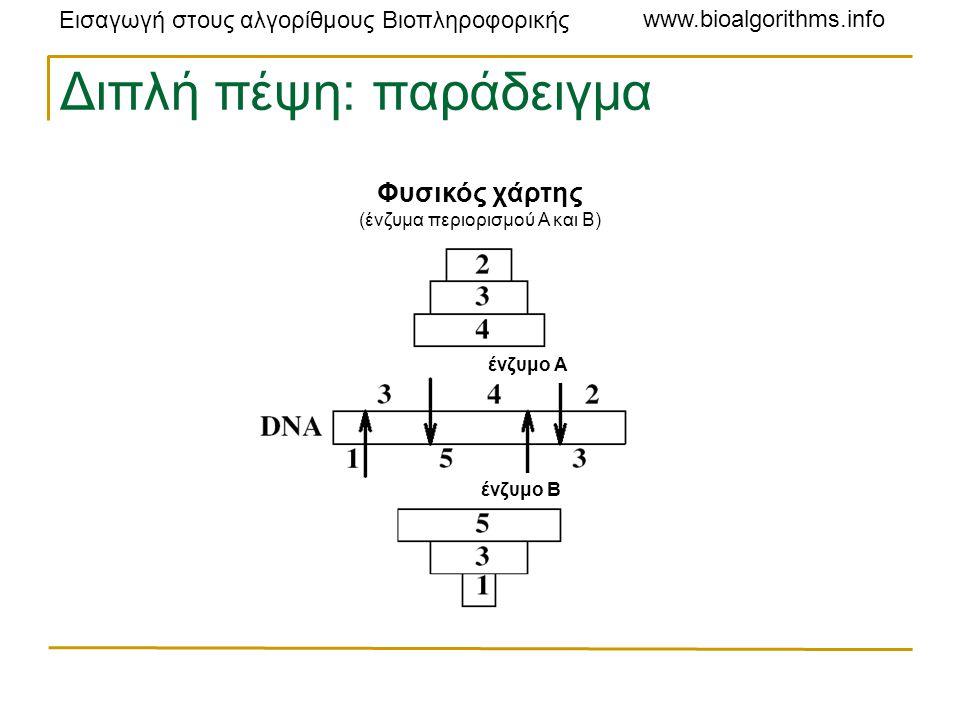 Εισαγωγή στους αλγορίθμους Βιοπληροφορικής www.bioalgorithms.info Διπλή πέψη: παράδειγμα ένζυμο A ένζυμο Β Φυσικός χάρτης (ένζυμα περιορισμού A και B)
