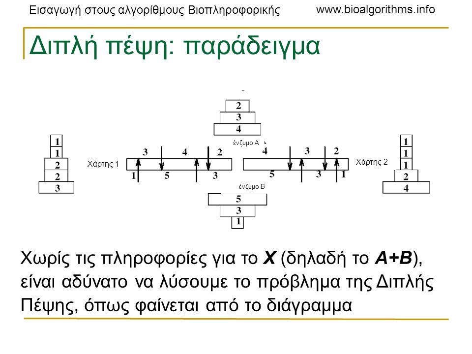 Εισαγωγή στους αλγορίθμους Βιοπληροφορικής www.bioalgorithms.info Διπλή πέψη: παράδειγμα Χωρίς τις πληροφορίες για το X (δηλαδή το A+B), είναι αδύνατο να λύσουμε το πρόβλημα της Διπλής Πέψης, όπως φαίνεται από το διάγραμμα ένζυμο A ένζυμο Β Χάρτης 1 Χάρτης 2