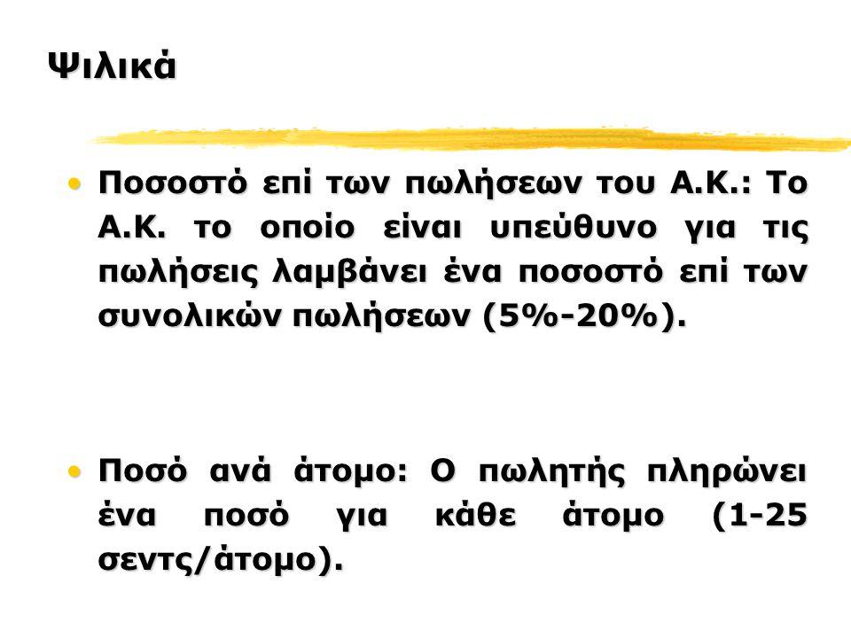 Ποσοστό επί των πωλήσεων του Α.Κ.: Το Α.Κ.