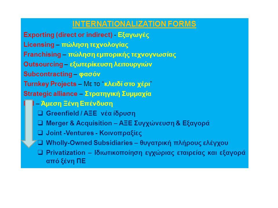 INTERNATIONALIZATION FORMS Exporting (direct or indirect) - Εξαγωγές Licensing – πώληση τεχνολογίας Franchising – πώληση εμπορικής τεχνογνωσίας Outsou