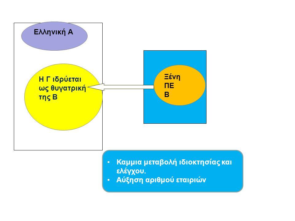 Ελληνική Α Η Γ ιδρύεται ως θυγατρική της Β Ξένη ΠΕ Β Καμμια μεταβολή ιδιοκτησίας και ελέγχου. Αύξηση αριθμού εταιριών