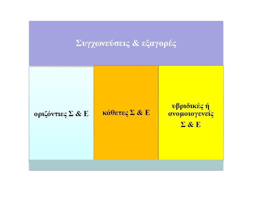 Συγχωνεύσεις & εξαγορές οριζόντιες Σ & Ε κάθετες Σ & Ε υβριδικές ή ανομοιογενείς Σ & Ε