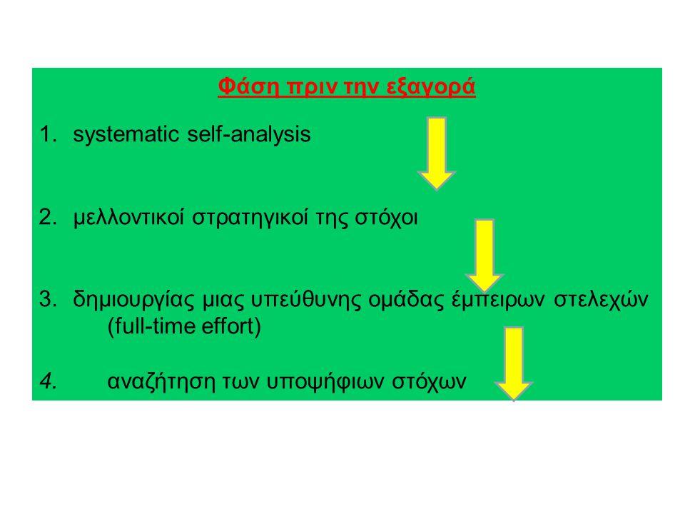 Φάση πριν την εξαγορά 1.systematic self-analysis 2.μελλοντικοί στρατηγικοί της στόχοι 3.δημιουργίας μιας υπεύθυνης ομάδας έμπειρων στελεχών (full-time