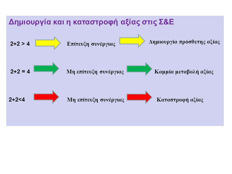 Δημιουργία και η καταστροφή αξίας στις Σ&Ε 2+2 > 4 Επίτευξη συνέργιας 2+2 = 4 Μη επίτευξη συνέργιας Καμμία μεταβολή αξίας 2+2<4 Μη επίτευξη συνέργιας